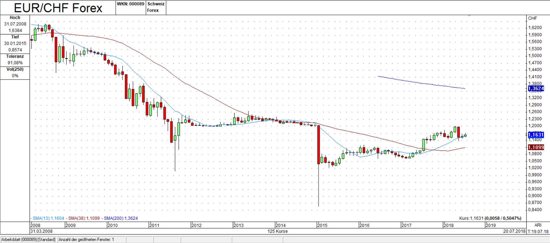 EUR/CHF Monats Chart: Weiteres Absacken möglich