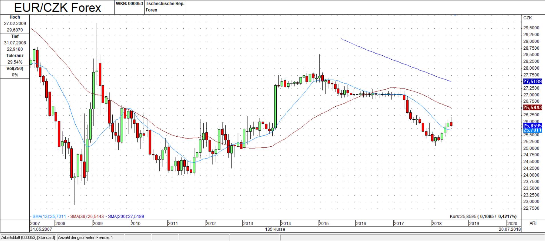 EUR/CZK Monats Chart: Umkehrstab möglich