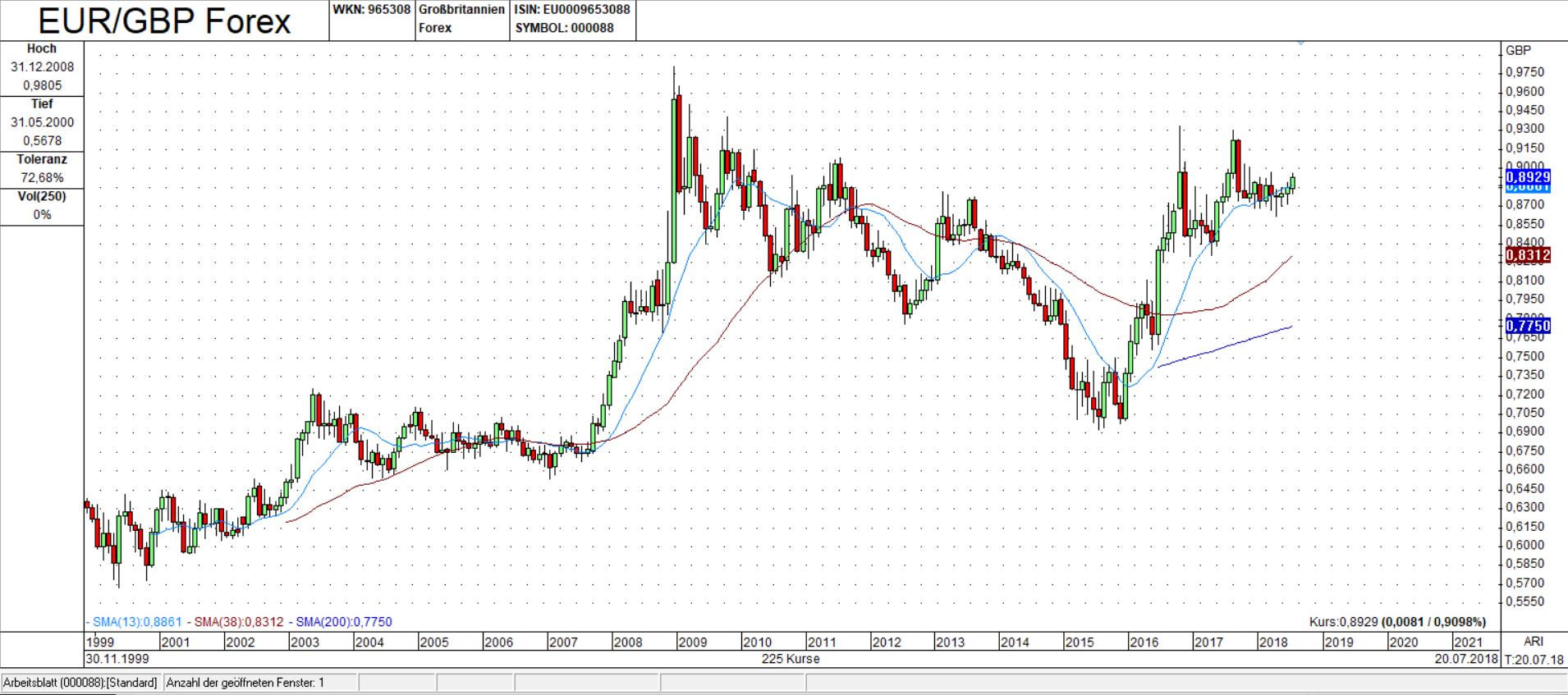 EUR/GBP Candle Monats Chart: Im Zeichen des BREXIT´s
