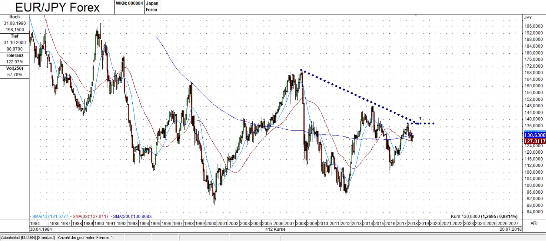 EUR/JPY Monats Chart: Ausbruch oder kein Ausbruch