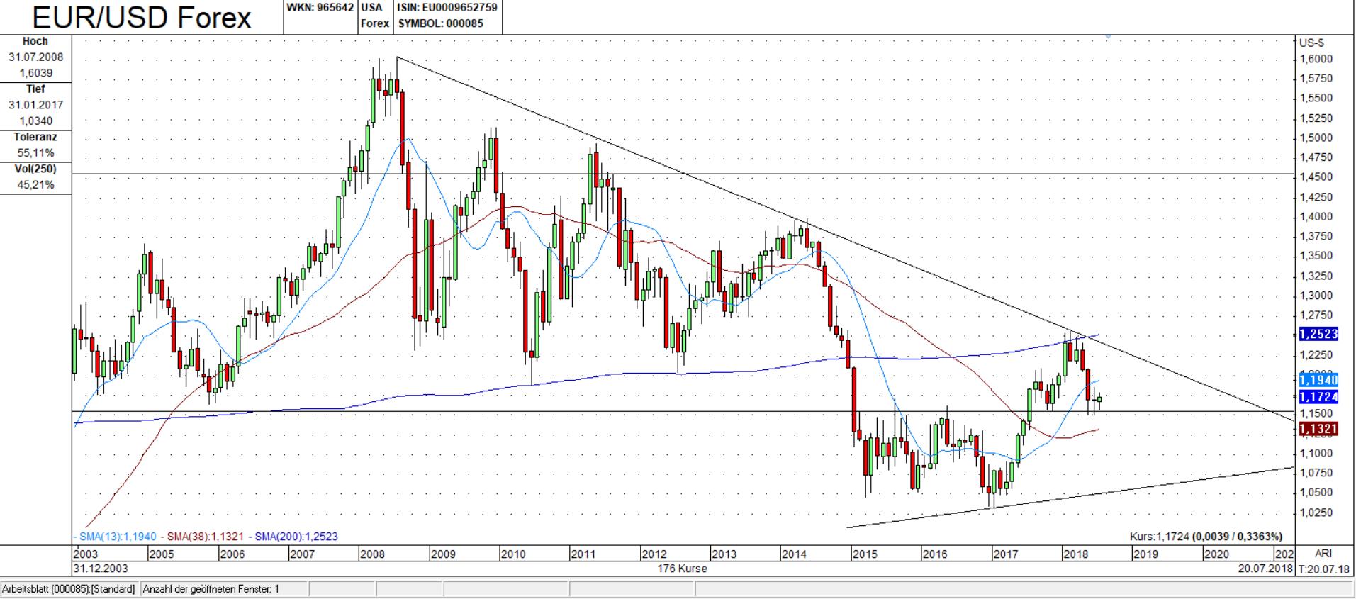 EUR/USD Monats Chart: Hält die Unterstützung?