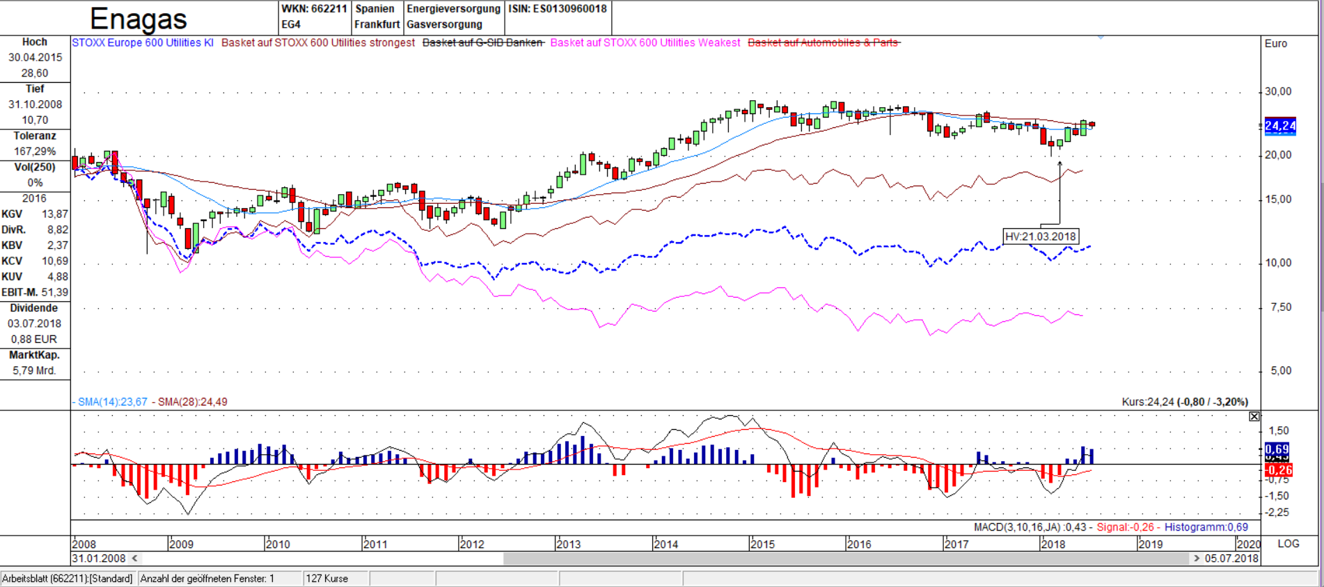 Enagas vs. STOXX 600 Utilities Kurs Index Candle Monats Chart