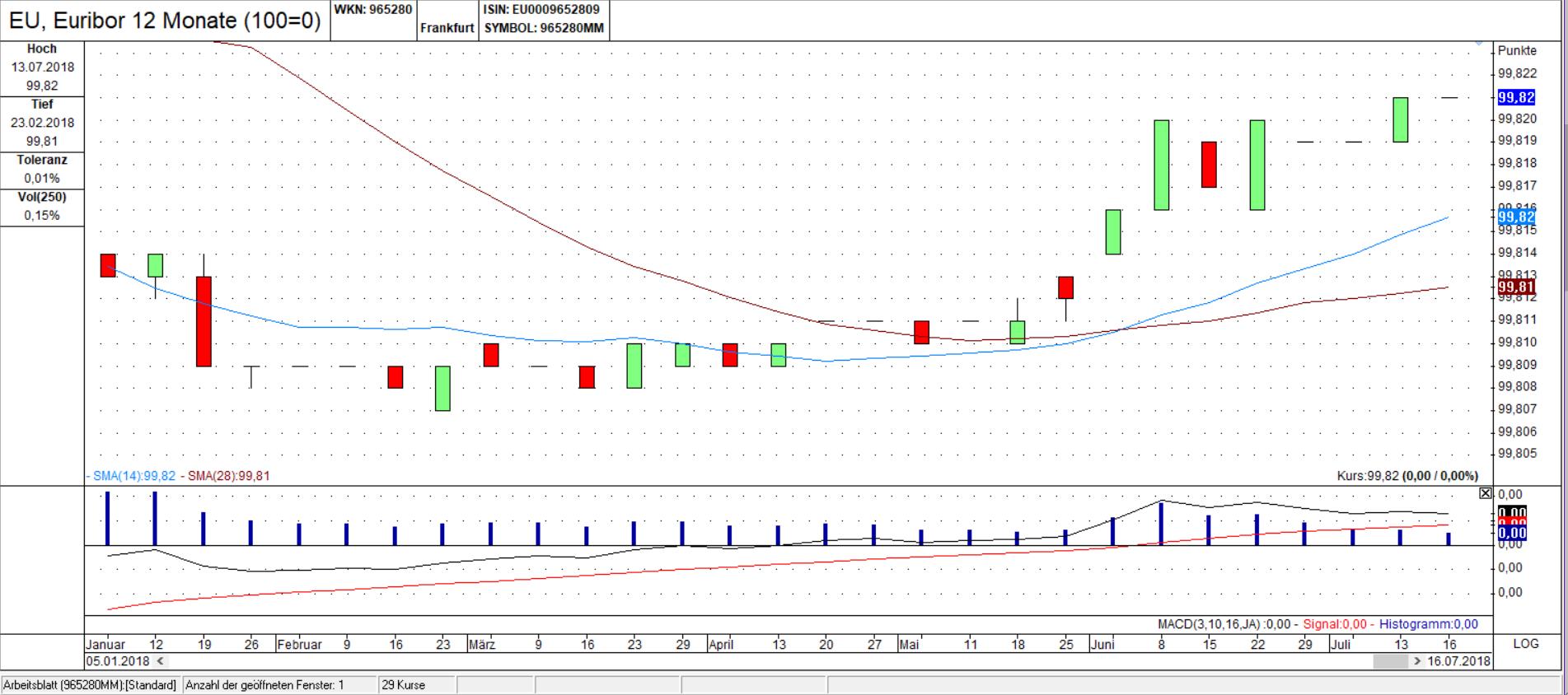 Euribor 12 Monate Chart: Anstieg der Zinsen