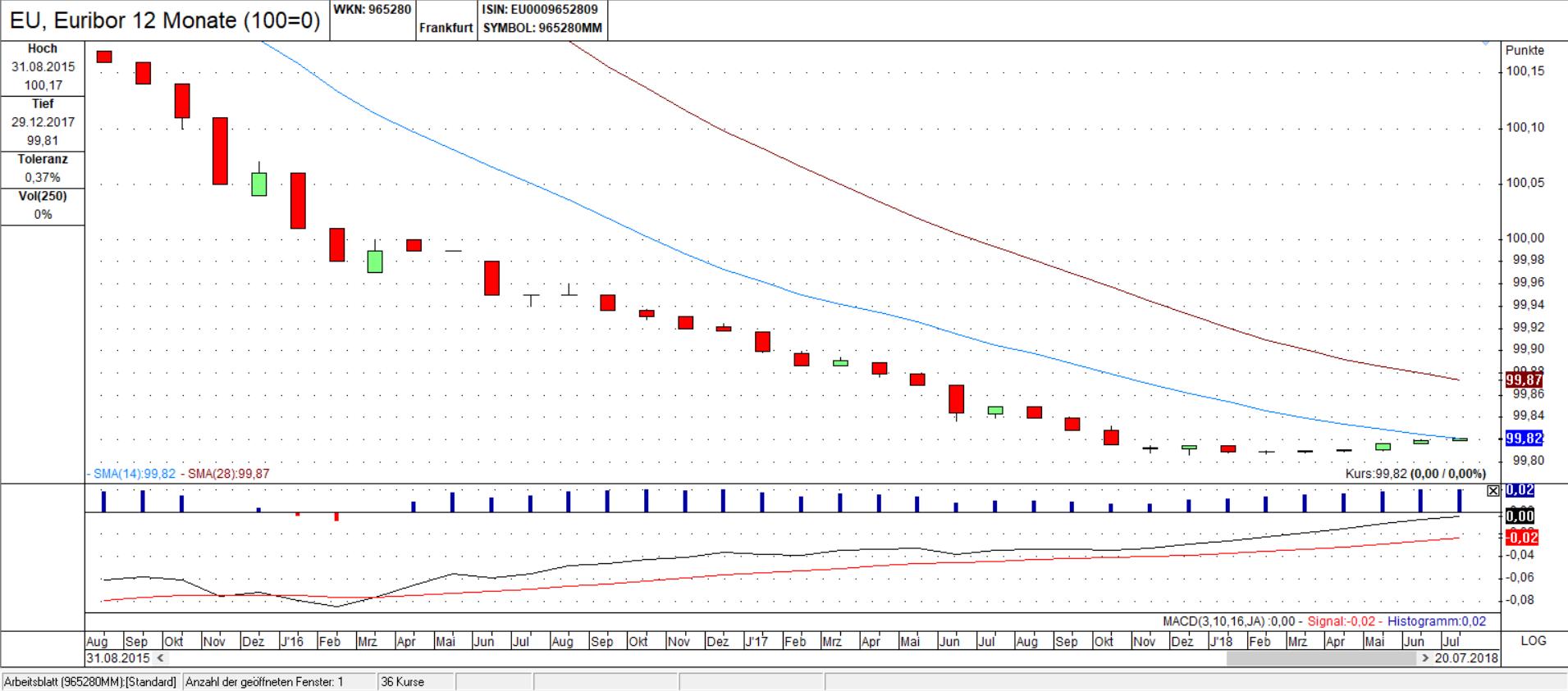 Euribor 12M Candle Chart