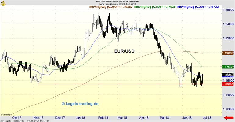 Chart des EUR/USD vom 01.07.2018