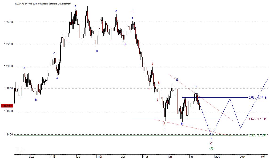 Aktueller Chart des EUR/USD nach EW-Technik