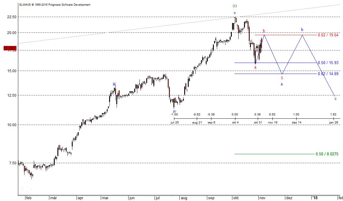Triangle im Evotec-Chart