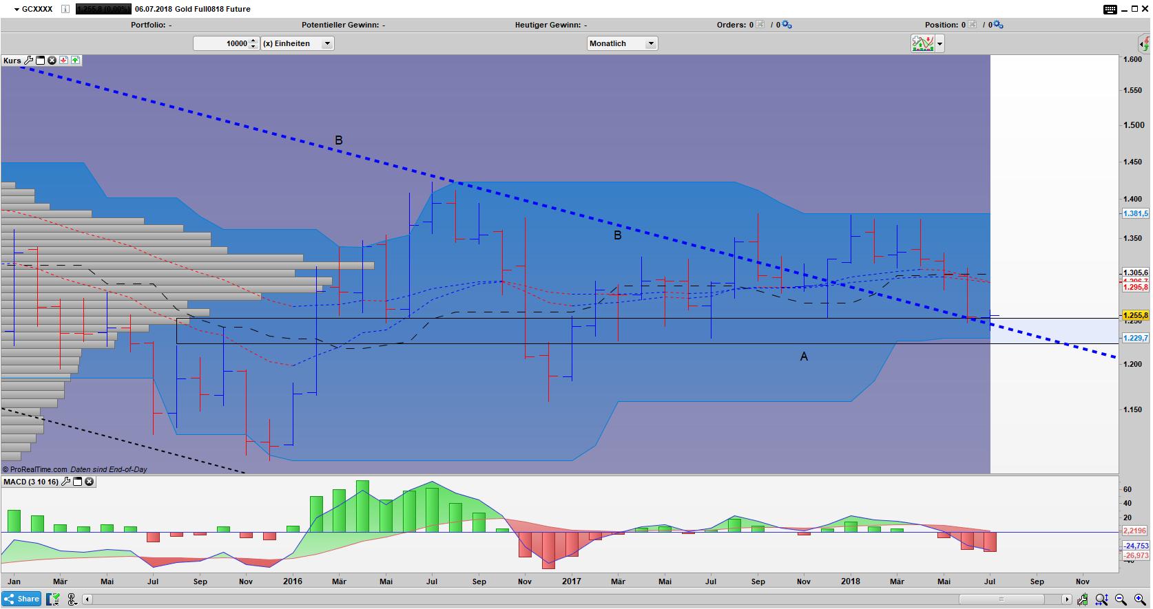 GC Bar Monats Chart: Gold an wichtiger Unterstützung