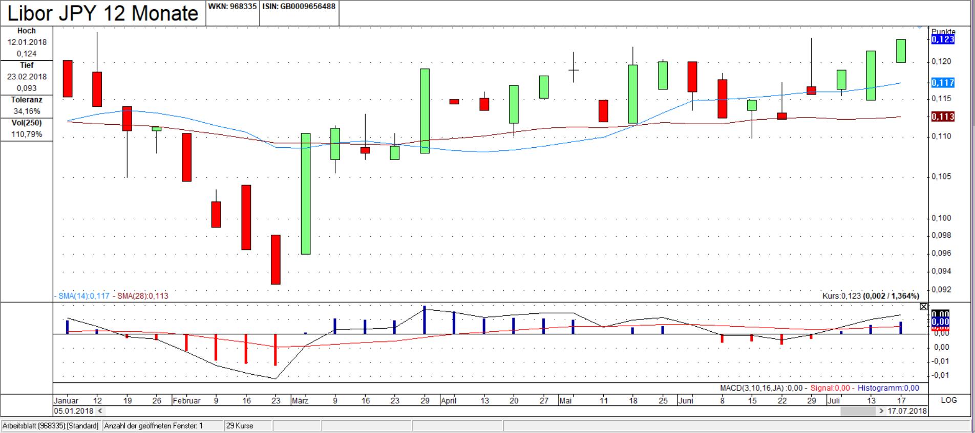 Libor JPY 12 Monate Chart: Ist bisher gestiegen