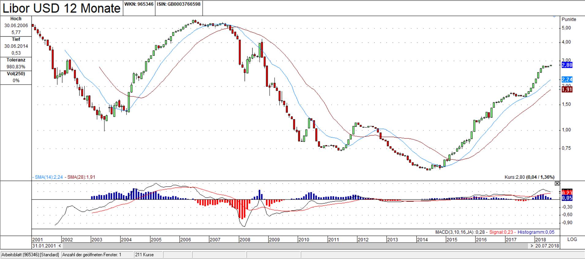 Libor USD 12M Candle Monats Chart