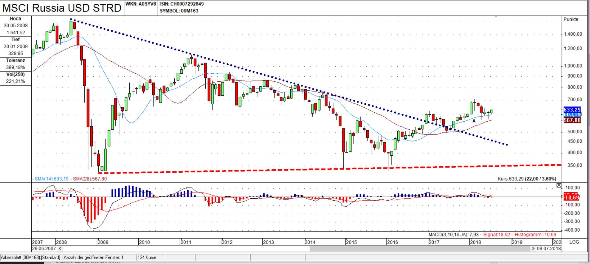 MSCI Russia USD STRD Chart: Value Zone meets Umkehrstab