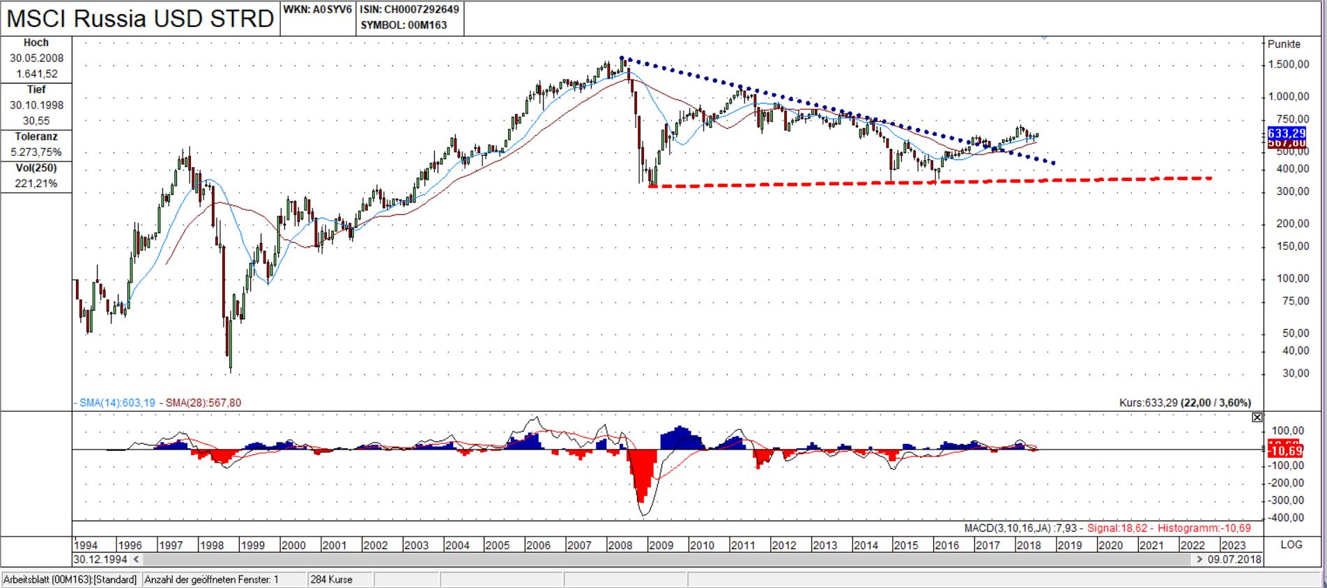 MSCI Russia Candle Chart: Ausbruch aus dem 3eck scheint stabil zu sein