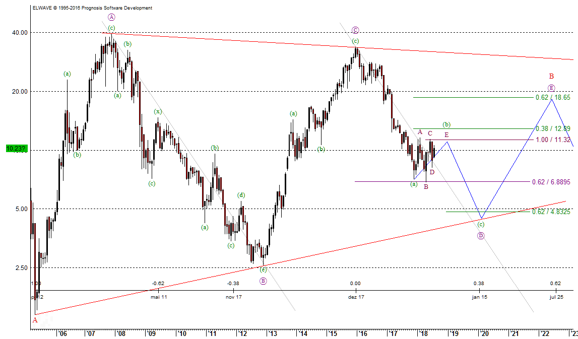 Nordex SE Chart nach Elliott-Wellen vom 10.07.2018