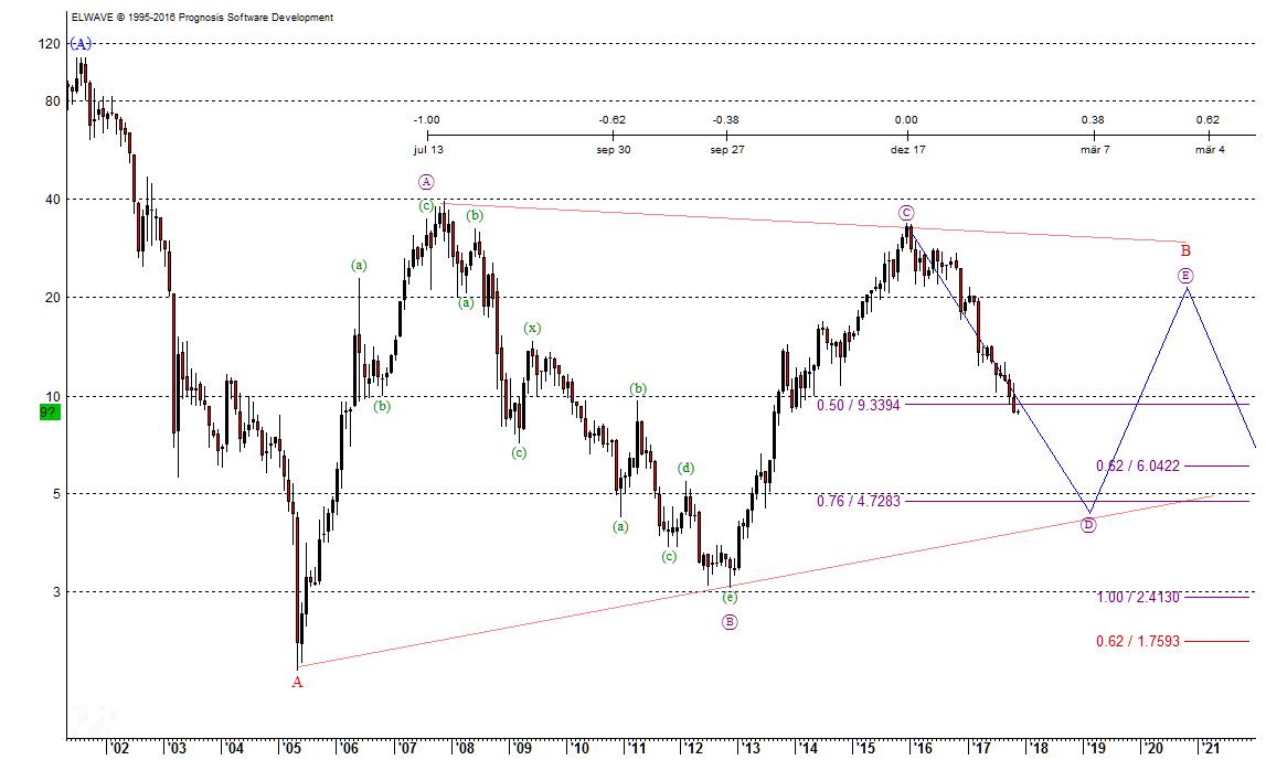 Nordex SE Chart nach Elliott-Wellen vom 31.10.2017
