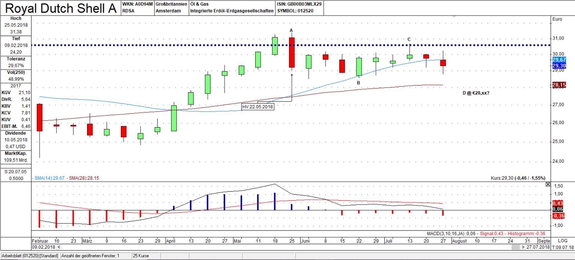 RDSA Wochen Chart: Korrektur Pattern