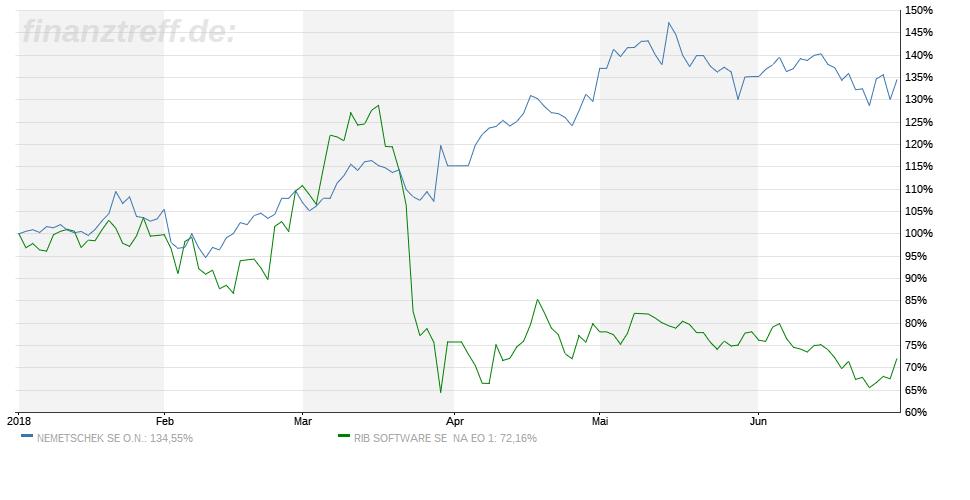 RIB Software Chart und Nemetschek im Vergleich