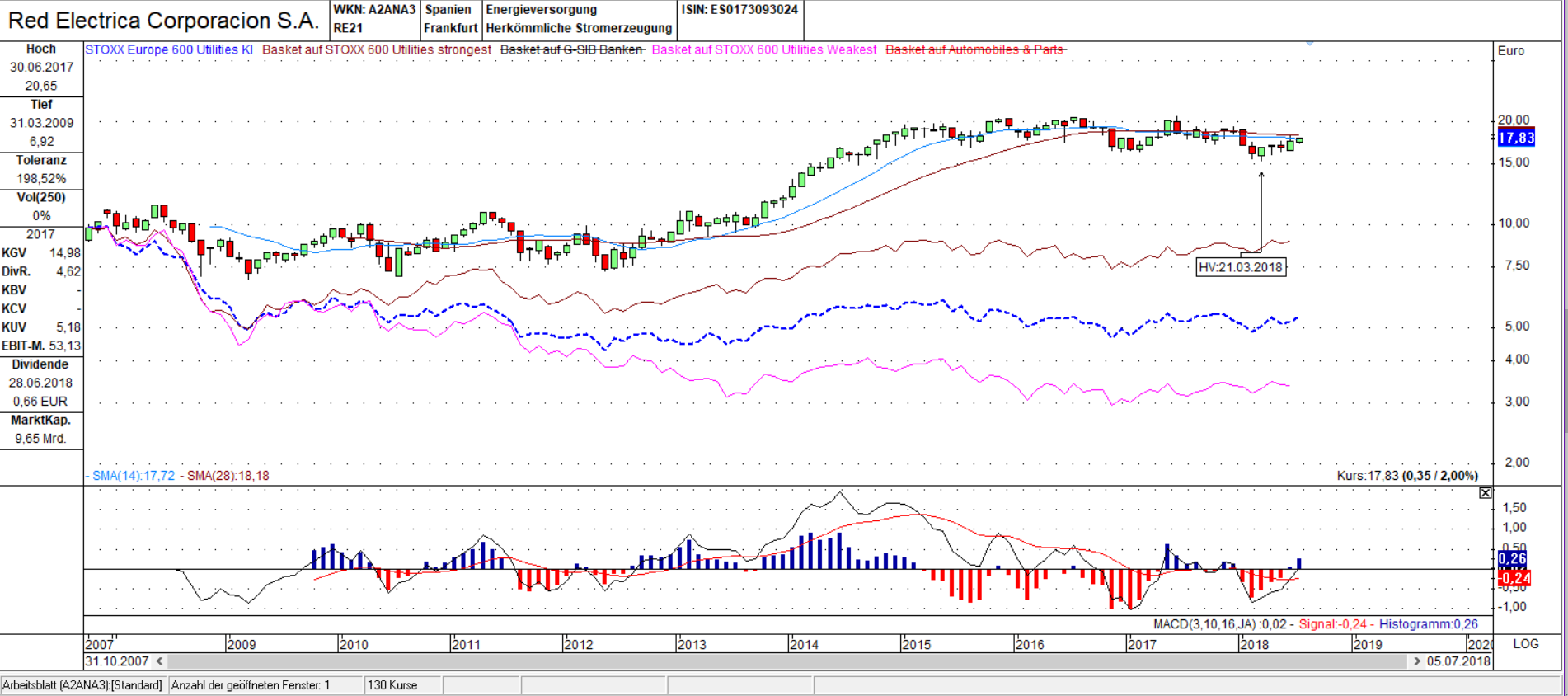 Red Electrica Corporacion SA vs. STOXX 600 Utilities Candle Monats Chart