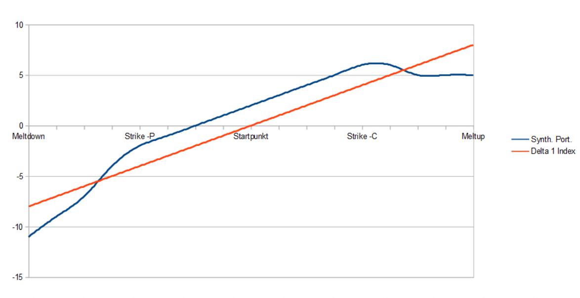 R/R Profil des Synthetischen Portfolios vs. Long Index