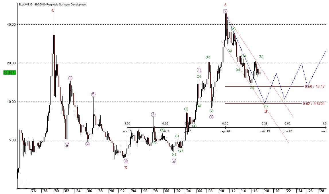 Silber im Langfristchart der EW-Analyse