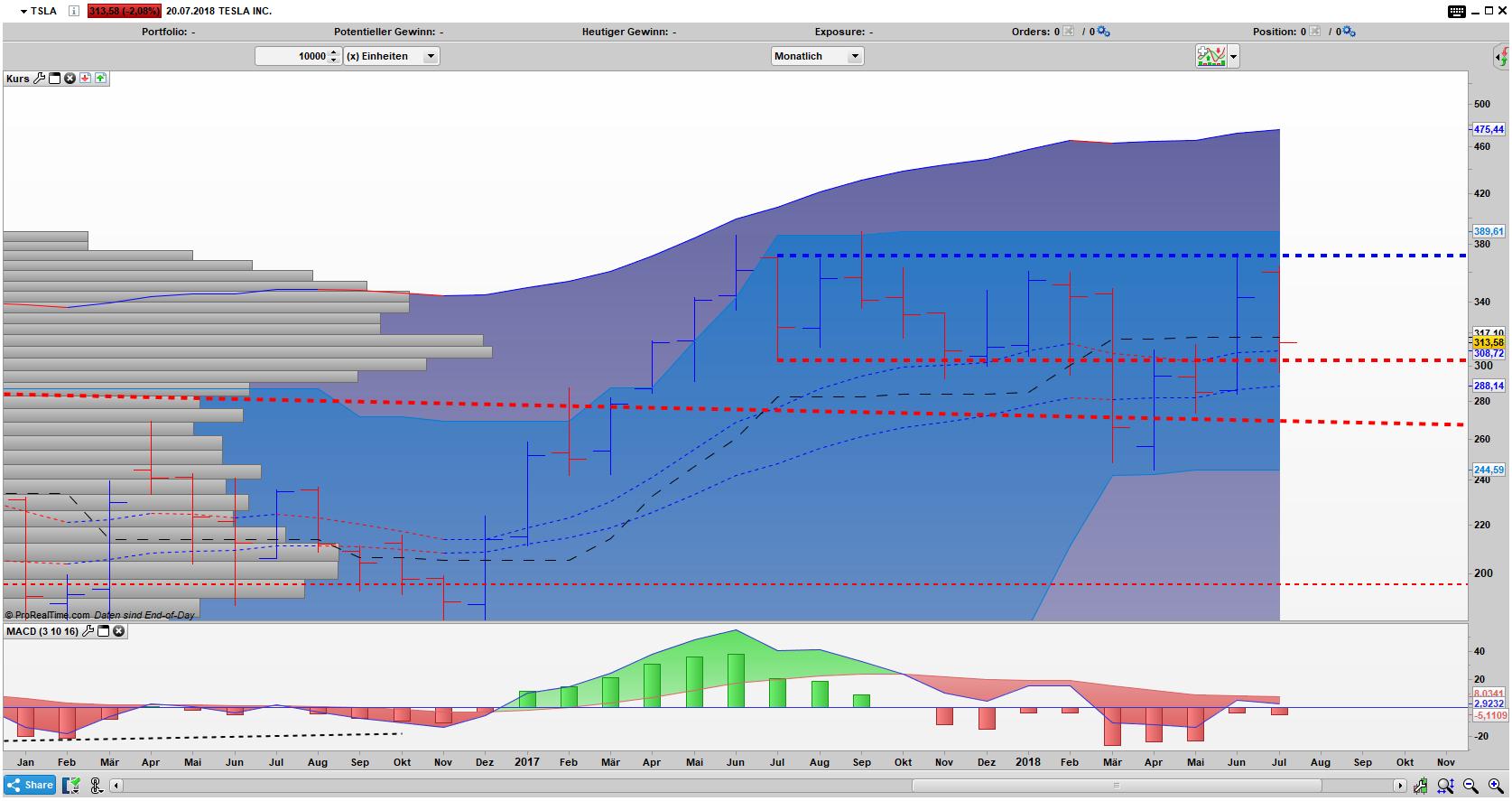 TSLA Bar Chart: Gefangen in einer Range