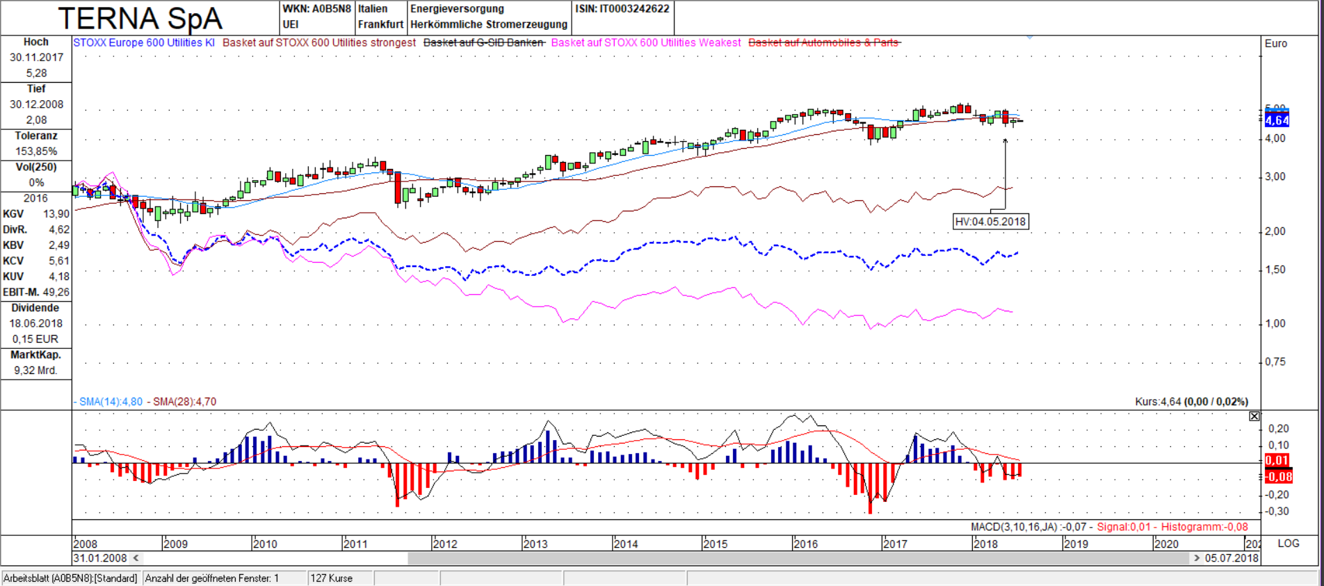 Terna SpA vs. STOXX 600 Utilities Kurs Index Candle Monats Chart