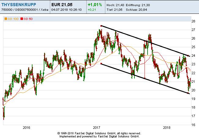 Thyssenkrupp-Chart mit Abwärtstrend