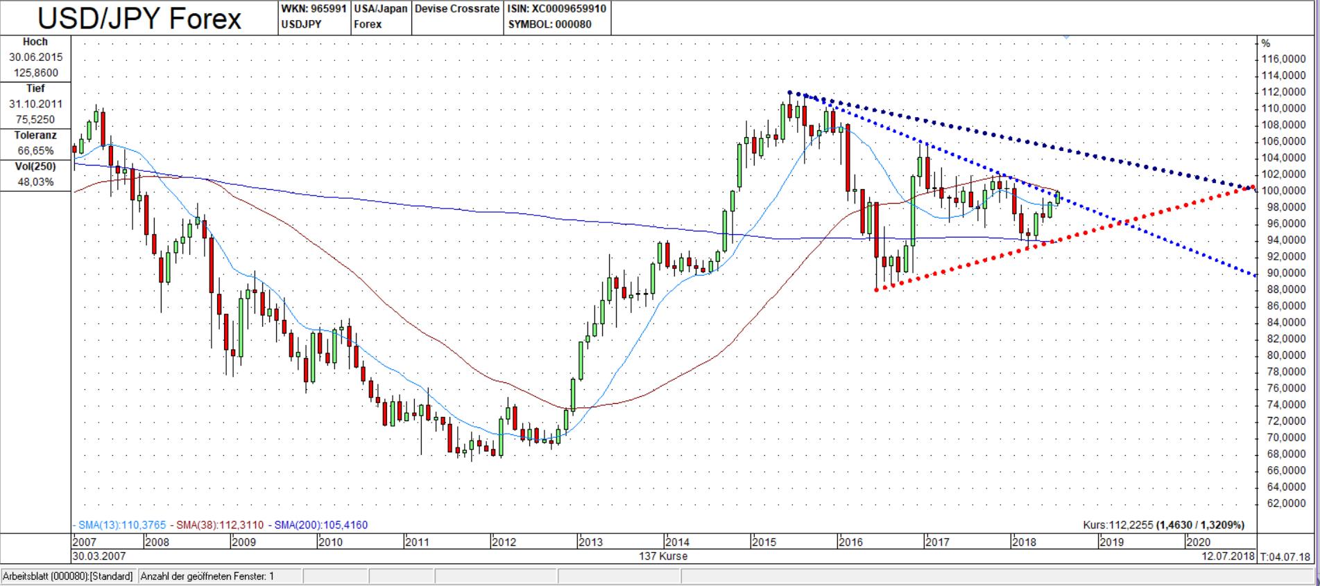 USD/JPY Chart: Zwei ineinander liegende Dreiecke