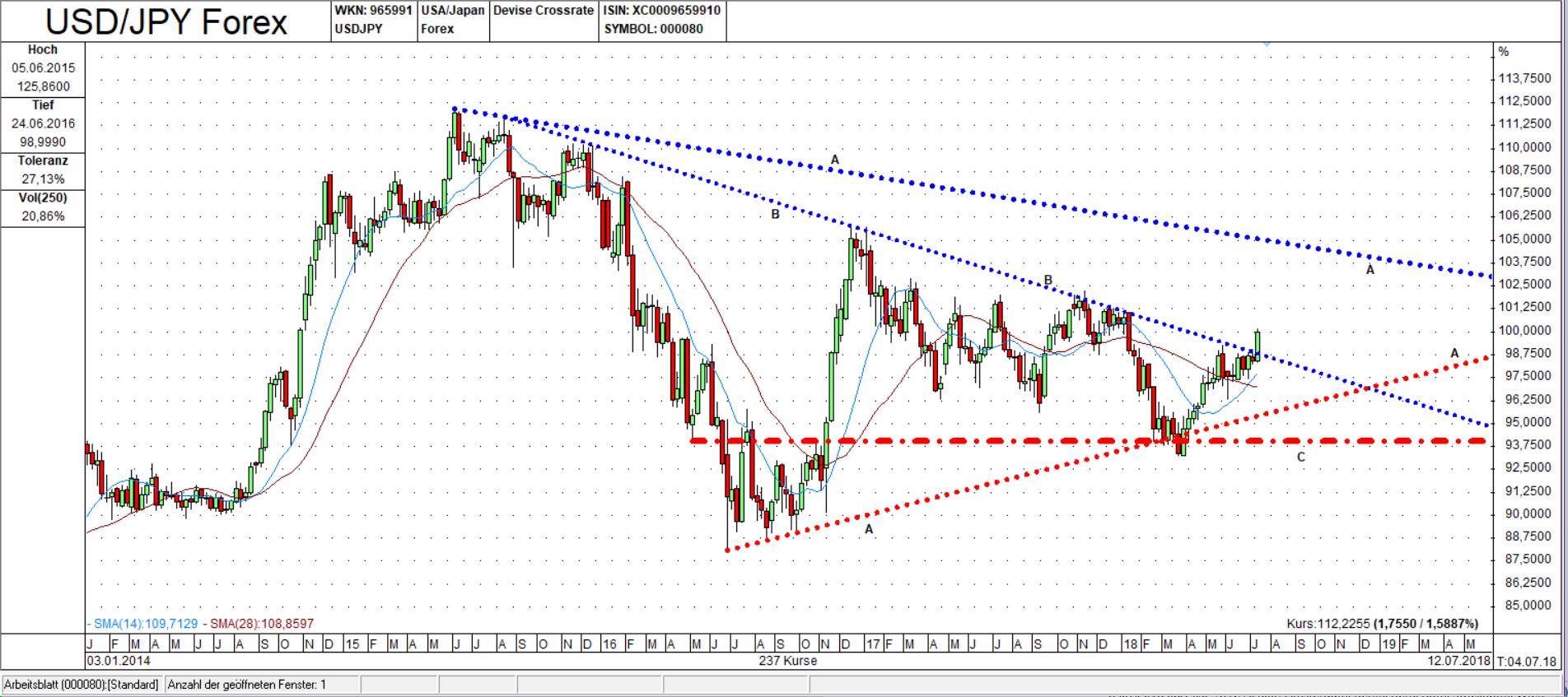 USD/JPY Candle Wochen Chart: Ausbruchsversuch