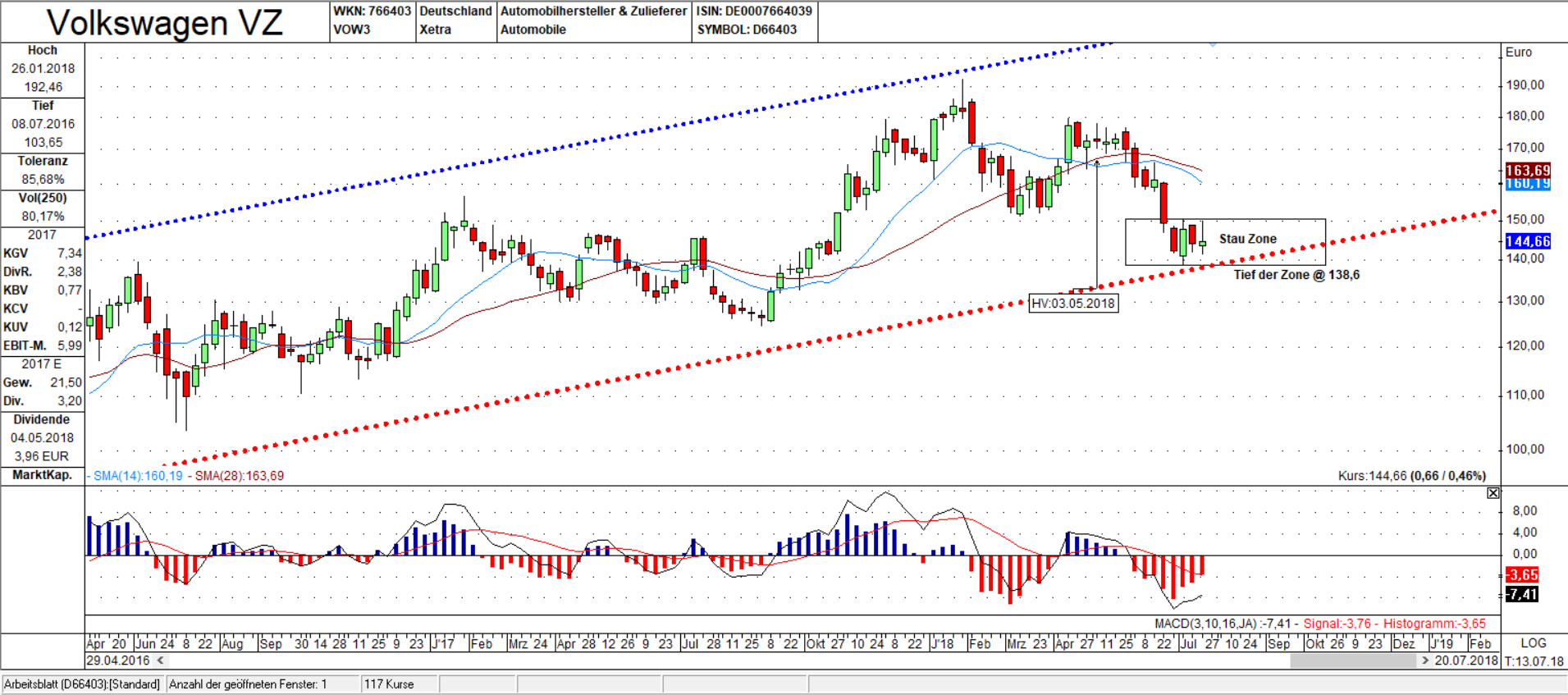 VOW3 Wochen Chart: Aktie innerhalb Stauzone