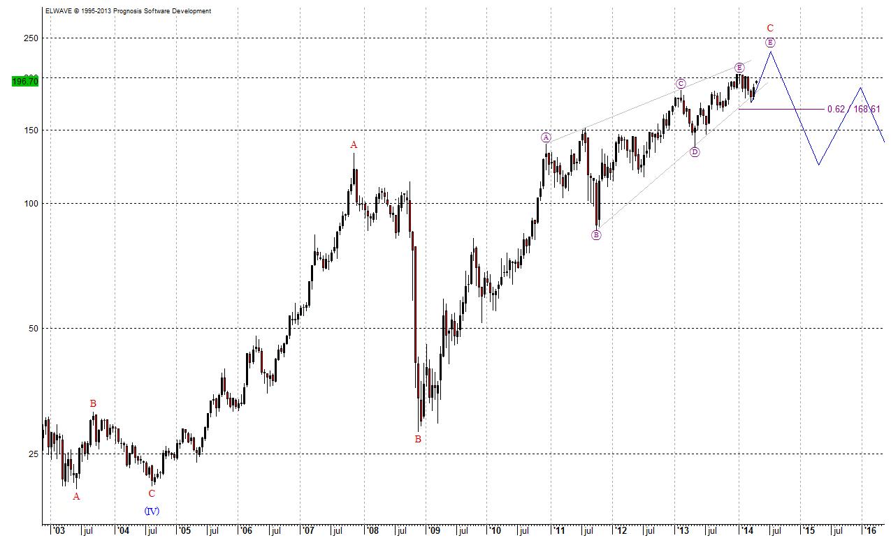 Elliott-Wellen-Prognose aus 2014 für VW