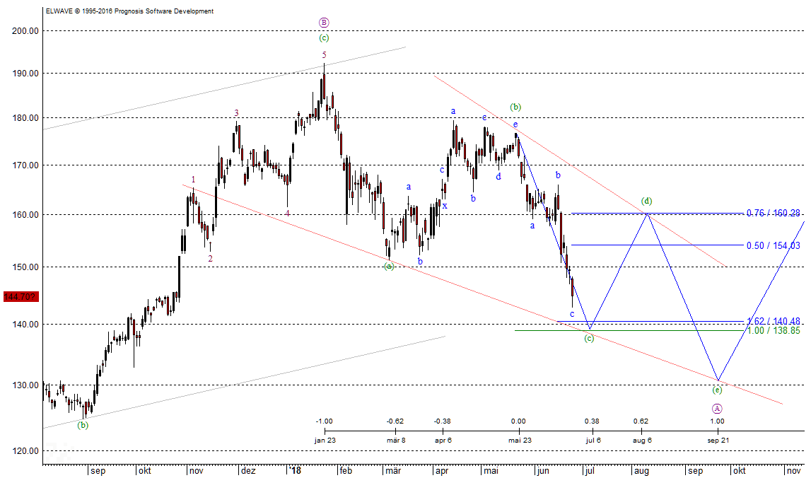 VW-Chart nach Elliott-Wellen für Juli 2018