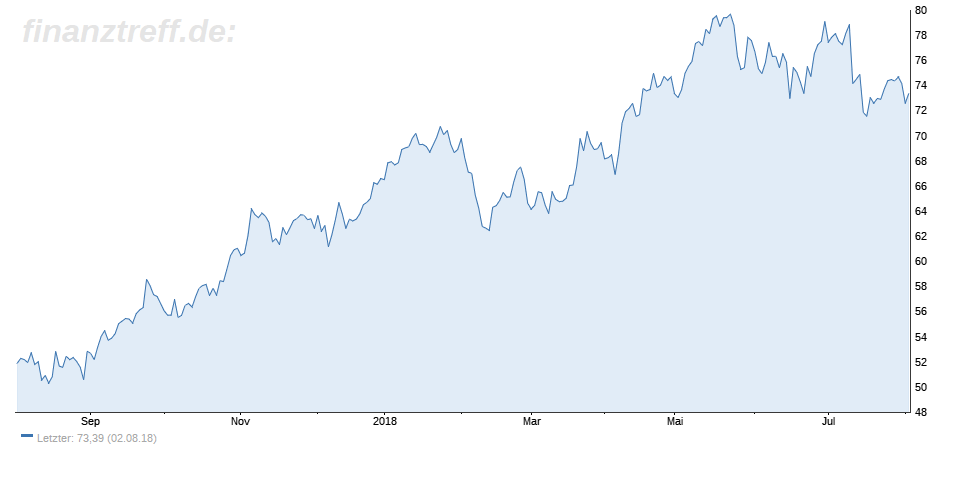 1-Jahres-Chart vom Ölpreis 03.08.2018
