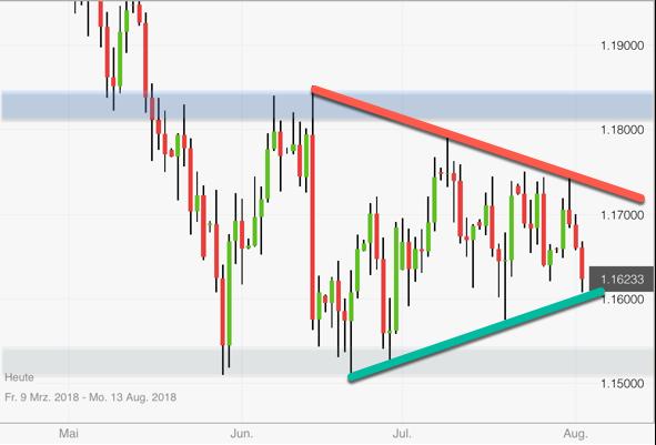 EUR/USD mit Zuspitzung der Trendlinien