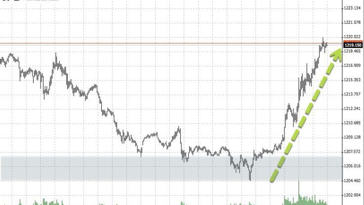 Rebound beim Goldpreis | Jahrestief brachte Trading-Signal