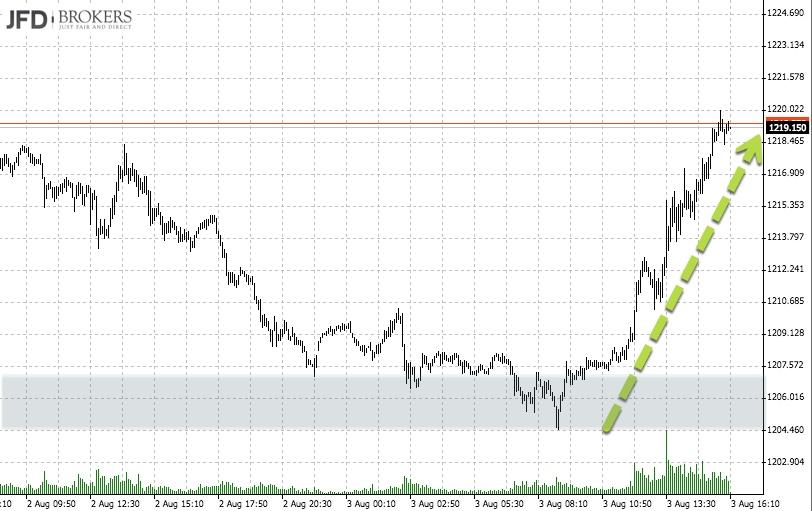 Goldpreis mit Rebound am Jahrestief (5min-Chart)