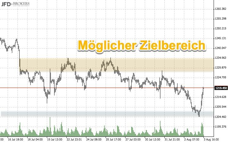 Gold Stundenchart Zielbereich Rebound