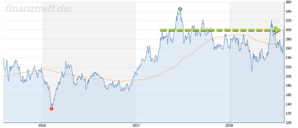 Tesla im Chartbild: Marke 300 zurückerobert
