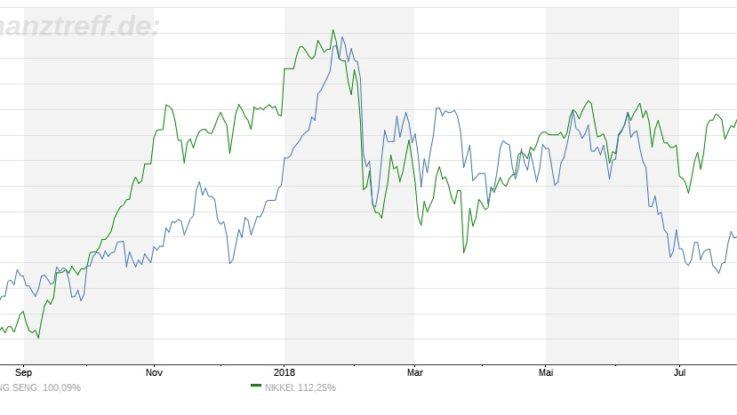 Der zweitgrößte Aktienmarkt der Welt ist nicht mehr China...