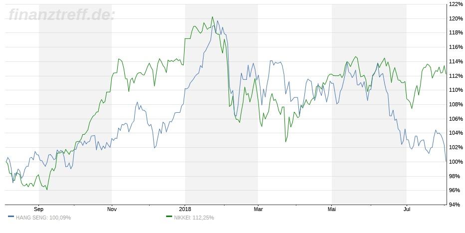 Direkter Vergleich Performance Hang Seng mit Nikkei vom 07.08.2018