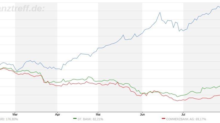 DAX-Wackelkandidat: Commerzbank und Deutsche Bank | Ranking der Aktien auf Prüfstand