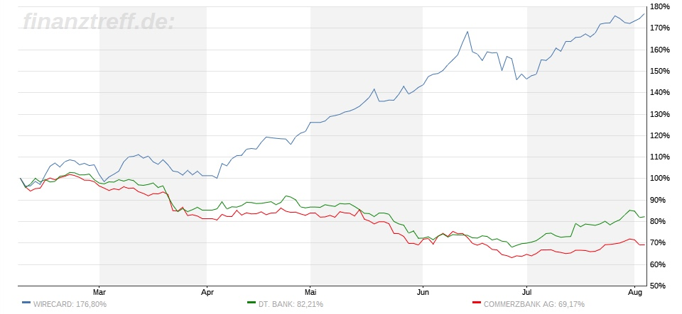 Entwicklung Wirecard: Ersetzt sie Commerzbank / Deutsche Bank?