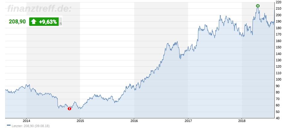 Adidas-Aktie nahe Allzeithoch im Chart