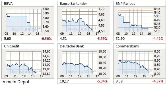 Bankenwerte Europa: Türkei-Krise belastet nicht nur den DAX