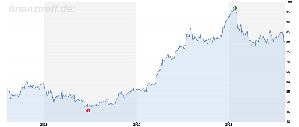 Aktienentwicklung Fraport 3 Jahre im Chart