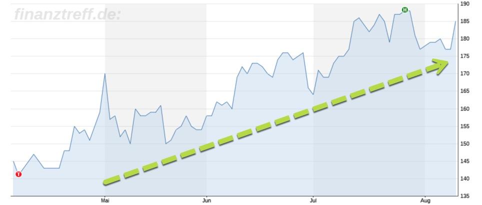 Entwicklung Spotify-Aktie seit dem IPO