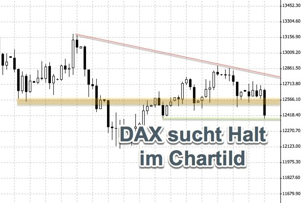 DAX duckt sich aus Angst vor einer Türkei-Krise   Chartanalyse KW33