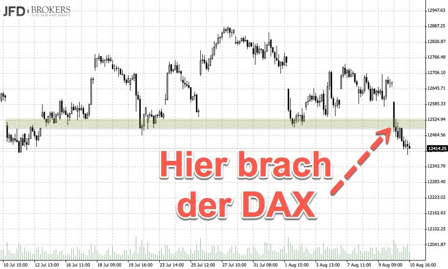 Bruchstelle des DAX aus Vorwoche