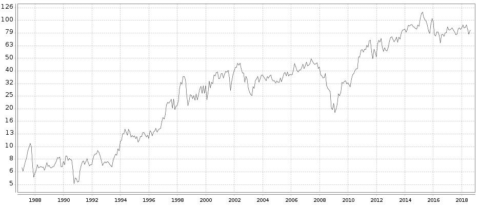 30 Jahre BMW-Aktie: Chartbild