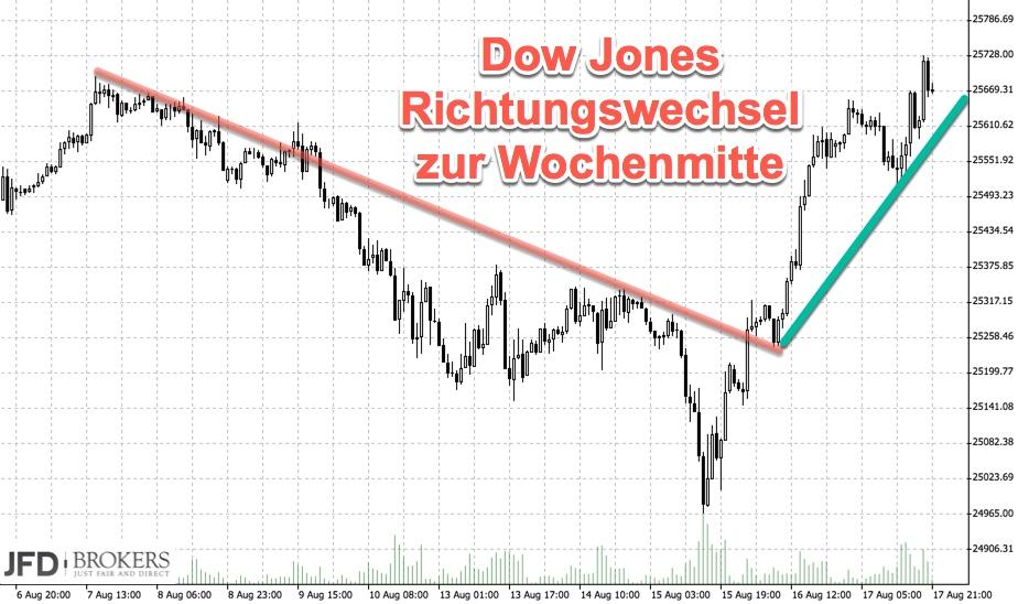Richtungswechsel der Stimmung im Dow Jones