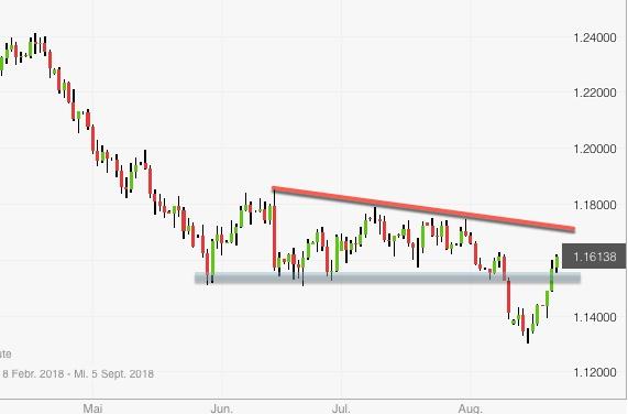 Rückblick: Trendlinie als Zielableitung EUR/USD